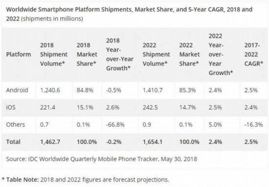 IDC预测 2018年智能手机销量将持续下滑