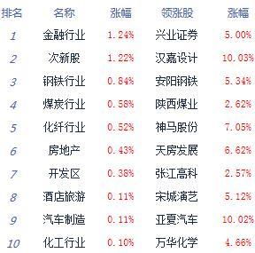 午评:沪指窄幅震荡涨0.06%独角兽概念逆市活跃