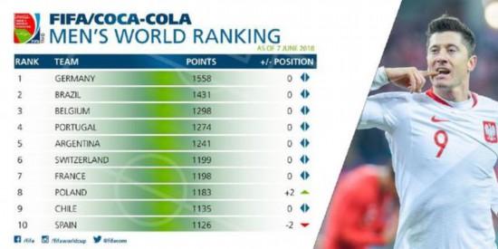 猜国足排第几?FIFA最新排名 排名前10的这几只队伍谁能赢得世界杯?