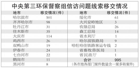中央第三环境保护督察组向黑龙江省移交995件信访问题线索