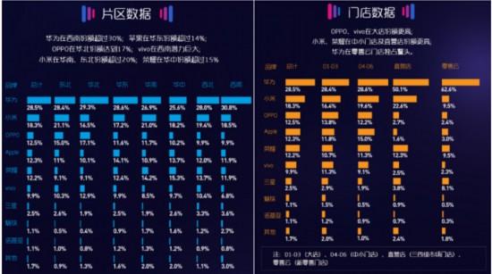 苏宁5月智能手机实体零售报告:品牌增速分化加剧 第二梯队竞争白热