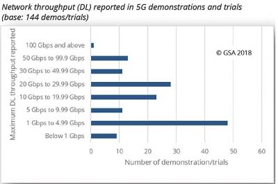 """5G技术试验全球扩张至134家 """"亮眼""""数据背后挑战犹存"""