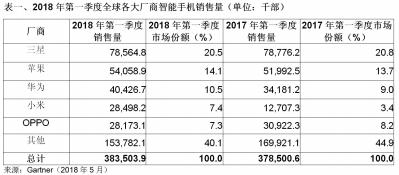 全球智能手机市场回暖 华为和小米成大赢家