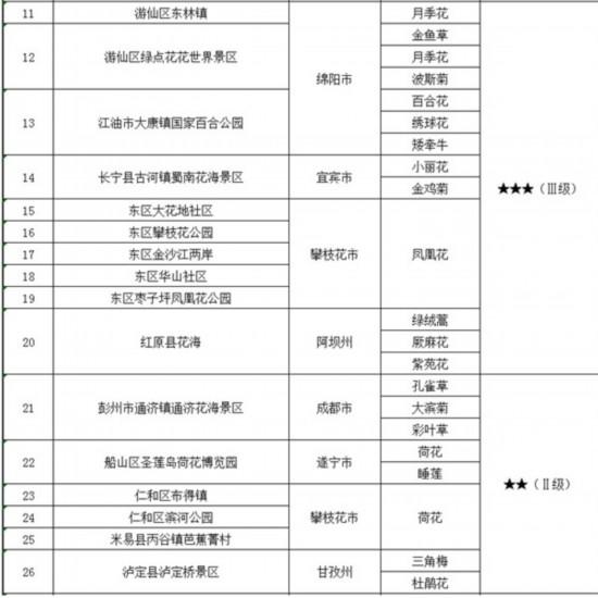 第十五期花卉指数表2.jpg