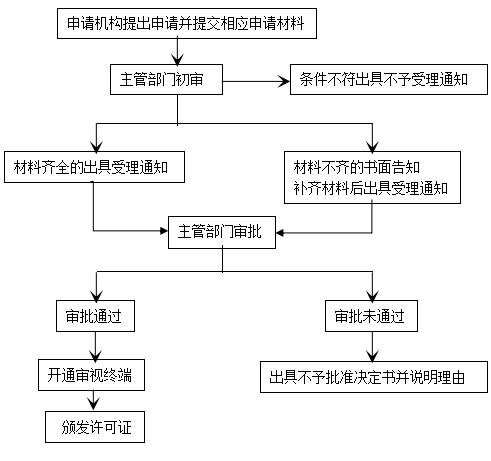外国机构在中国境内提供金融信息服务申请许可说明雨燕子