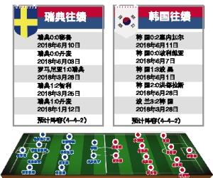 E乐彩彩票官网登录瑞典VS韩国无伊布,瑞典仍更胜一筹