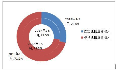 前5月我国电信业务收入累计5576亿元 同比增长4.2%