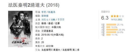 《法医秦明2清道夫》目前豆瓣评分为6.3.图片来源:豆瓣截图