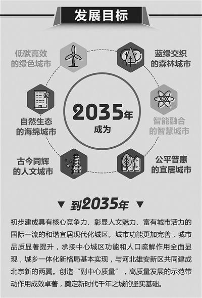 2035年北京城市副中心常住人口控制在130万以内