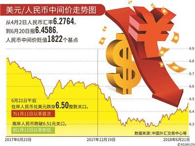 人民币兑美元汇率跌破6.50 分析:人民币强势企稳的基础