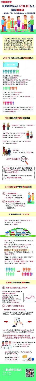 0岁人口与出生人口_2017年南京人口大数据分析:常住人口增加6.5万出生人口减