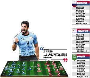 """俄罗斯VS乌拉圭前瞻:头名之争或沦为""""鸡肋"""""""