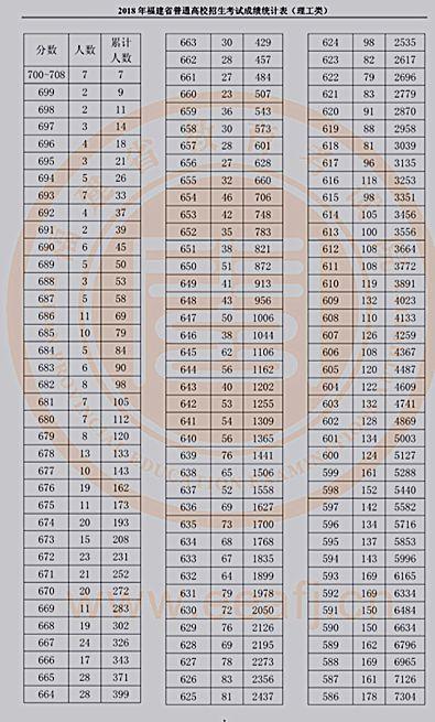 理工类成绩统计表(1).png