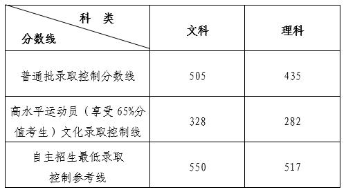 山东省2018普通批分数线文科505分 理科435分