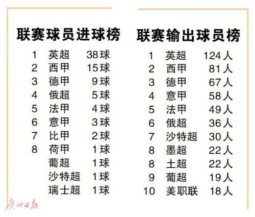 """32强球员输出大数据解读 世界杯""""联赛出品""""哪家强"""