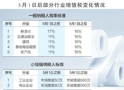 减税红利深度释放:消费者迎降价潮 制造业两头受益