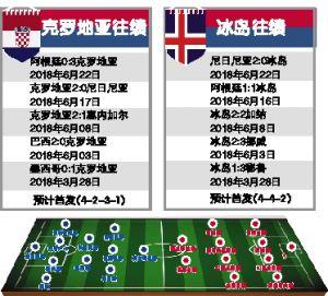 克罗地亚VS冰岛前瞻:冰岛盼出现奇迹