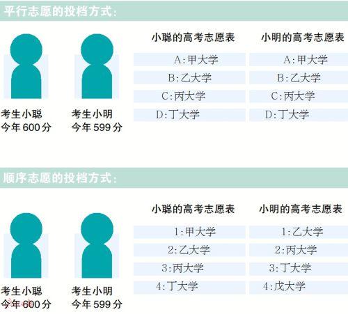 广东省教育考试院负责人解答高考志愿填报热点