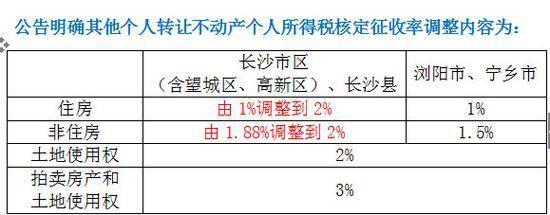 长沙限购区内存量房交易个税核定征收率调整为2%-中国网地产