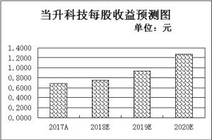 海外机构6月份调研52家公司 7只潜力股投资评级获提升