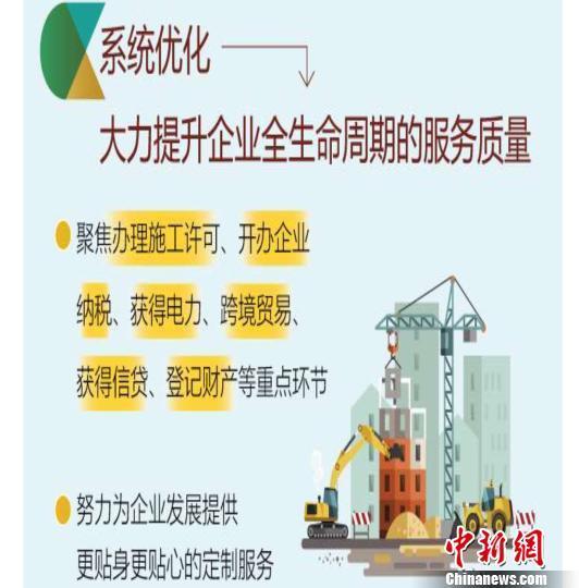 北京多措并举优化营商环境成效显著