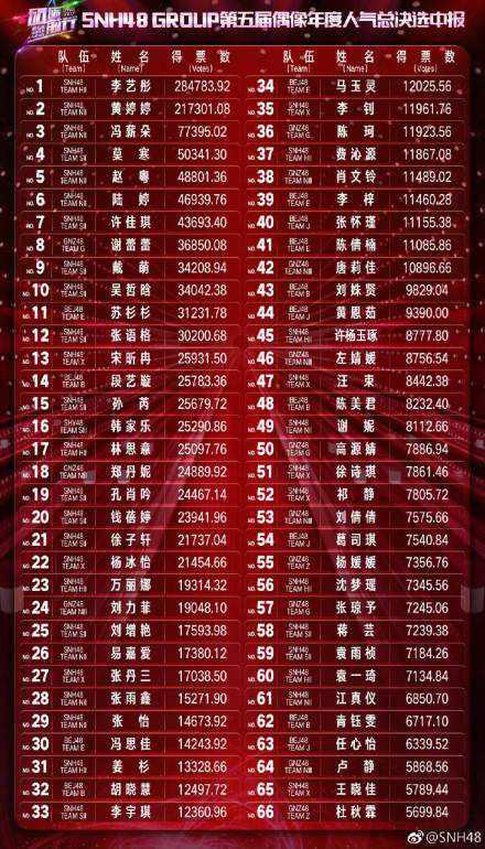 SNH48年度总决选中报结果公布 李艺彤斩获第一