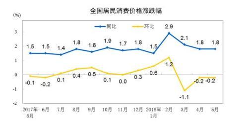 """6月份CPI今公布 涨幅或连续3个月处""""1时代"""""""