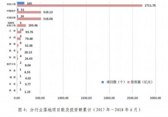 上半年湖北省PPP项目落地数84个增幅达七成