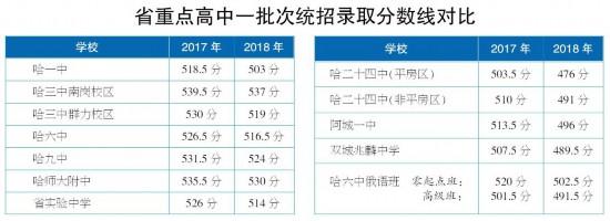 哈尔滨:省重点高中一批次公布分数线录取高中v重点美国公立图片