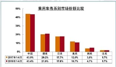 中国汽车市场SUV车型退烧