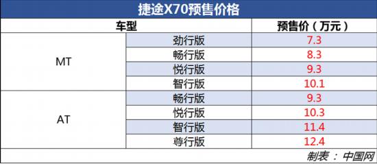 捷途X70正式开启预订 预售价7.3万起