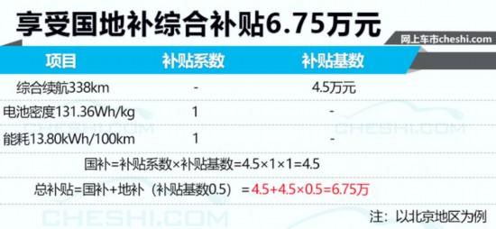 20款全新纯电车即将开卖 补贴最高可达近9万元-图1