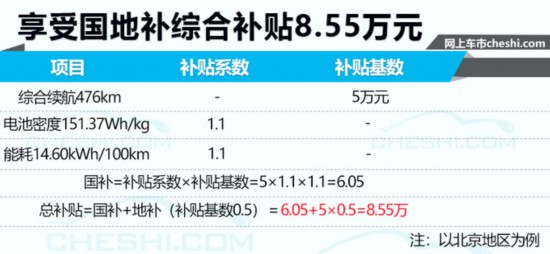 20款全新纯电车即将开卖 补贴最高可达近9万元-图2