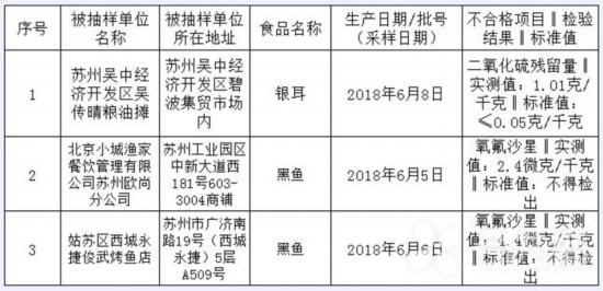 """黑鱼又被检出抗生素 苏城两家餐饮店""""中招"""""""