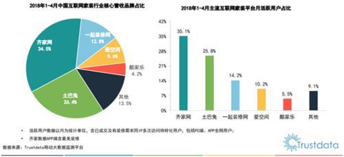 2018中国互联网家装行业报告发布 齐家网稳居第一