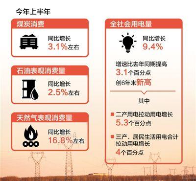 上半年全社会用电量同比增长9.4% 创6年来新高 能源消费结构不断优化