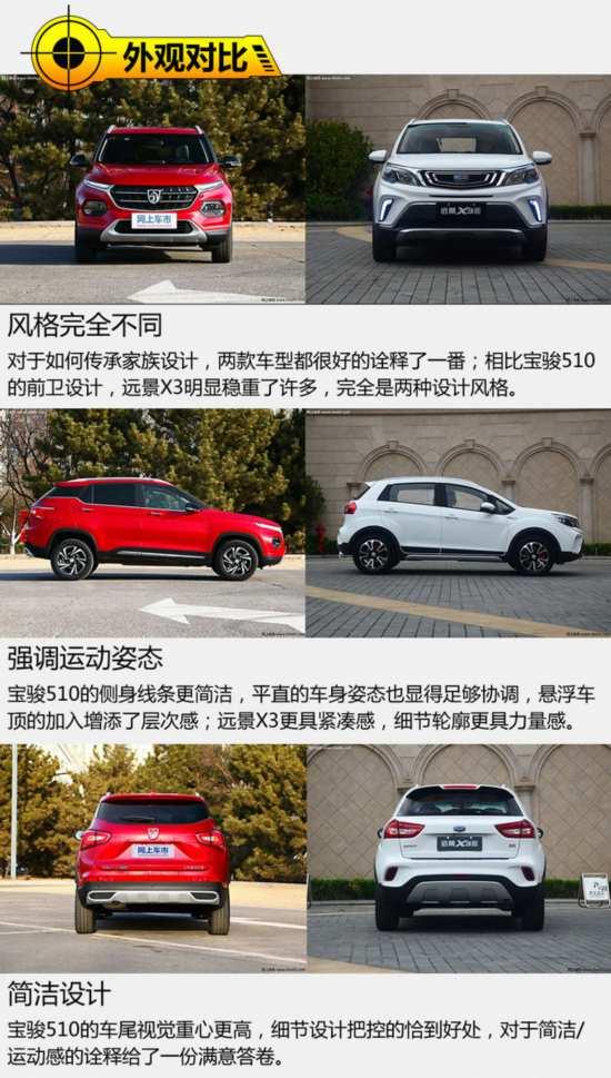 8万内就能拥有的SUV你选谁 宝骏510对比远景X3-图4