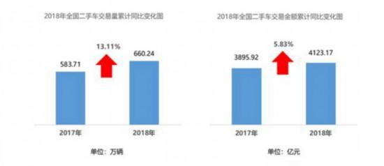 上半年二手车交易量达660.24万辆 同比增长13.11%