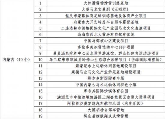 内蒙古19个项目入10大美女