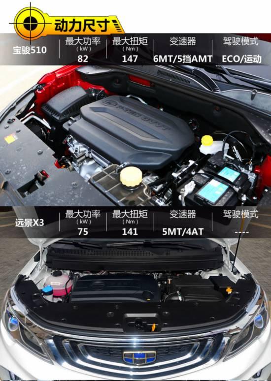 8万内就能拥有的SUV你选谁 宝骏510对比远景X3-图2