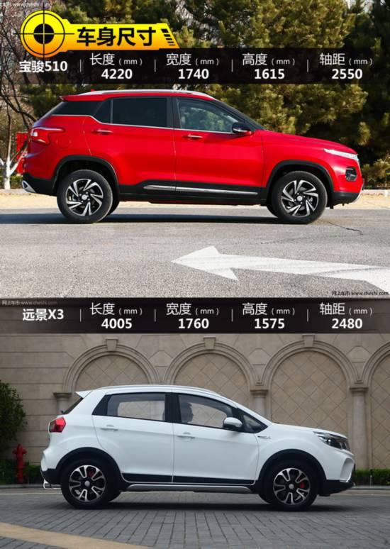 8万内就能拥有的SUV你选谁 宝骏510对比远景X3-图3