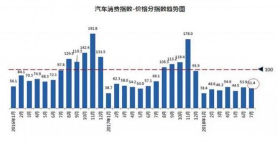 7月汽车价格呈下降趋势 8月销量有望提升