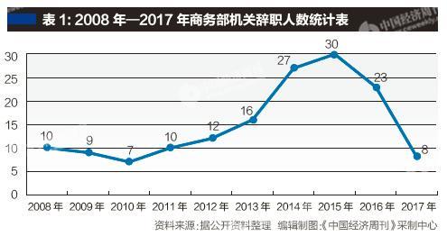 商务部2014年至2016年辞职人数最多 他们去哪了?