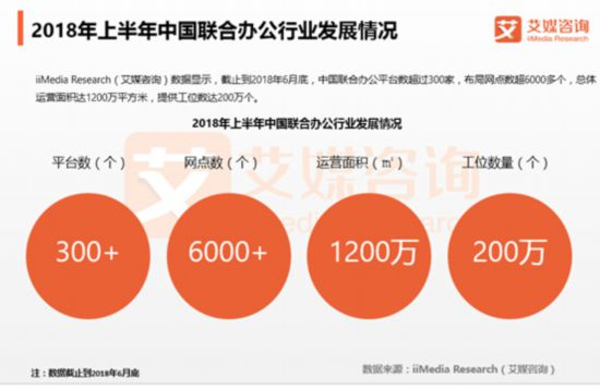 联合办公市场规模将达600亿元 行业进入整合期