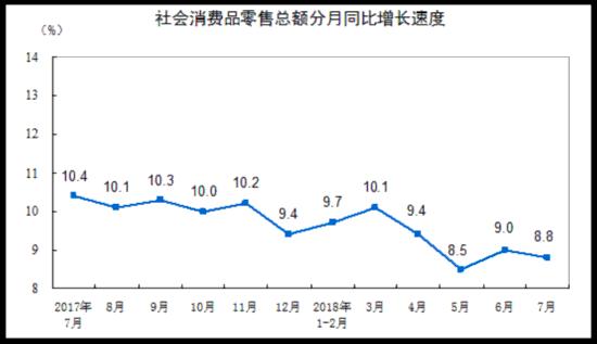 统计局:7月份社会消费品零售总额约3万亿元 同比增长8.8%