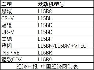 """主力车型相继陷""""机油门"""" 即将上市的东风本田INSPIRE遭质疑"""