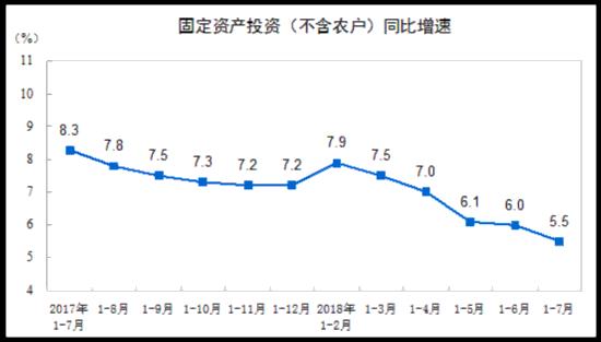 统计局:前7月全国固定资产投资(不含农户)增长5.5%