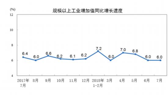 统计局:7月份规模以上工业增加值增长6.0%