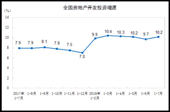 统计局:前7月全国房地产开发投资同比增长10.2%