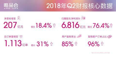 """唯品会二季度营收207亿元,""""特卖""""+""""好货""""战略回归"""